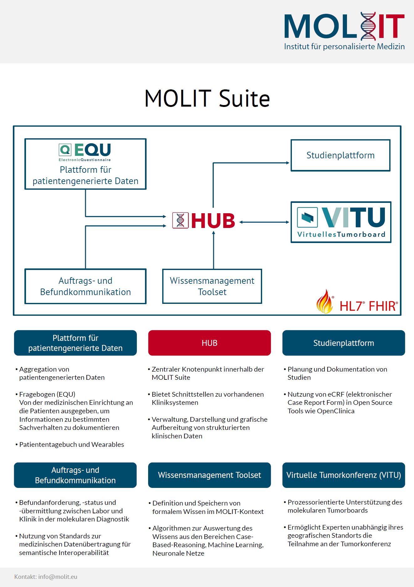 MOLIT Suite