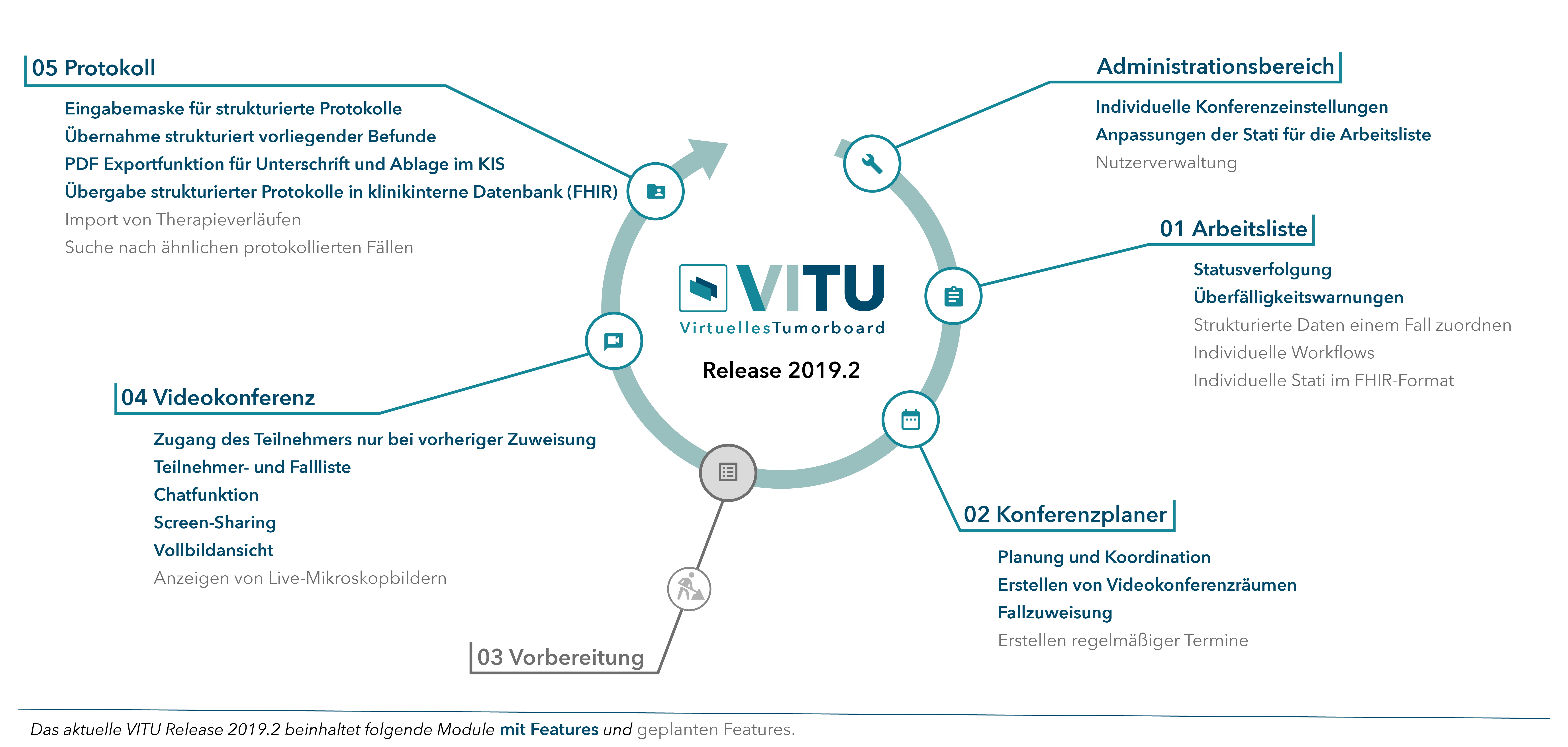 VITU Virtuelles Tumorboard Release 2019.1: Arbeitsliste / Konferenzplaner / Vorbereitung / Videokonferenz / Protokoll